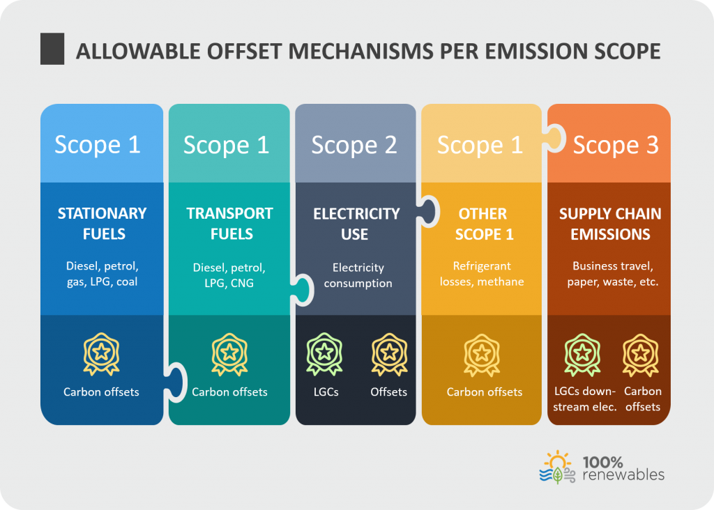 Allowable offset mechanisms per emission scope