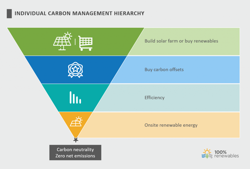 Individual carbon management hierarchy