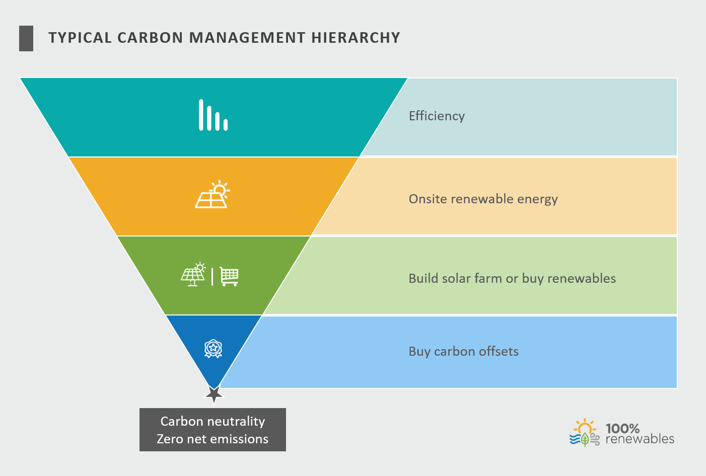Typical carbon management hierarchy