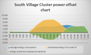 South Village Cluster power offset chart
