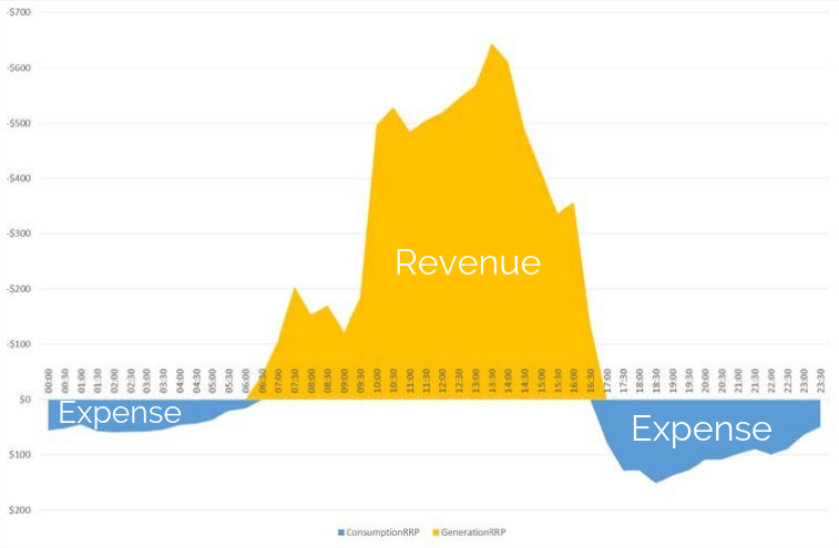 Electricity revenue and expenses