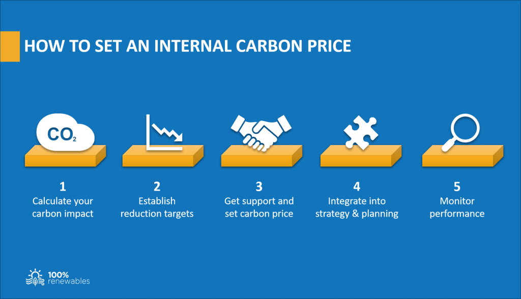 How to set an internal carbon price