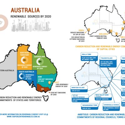 Map Of Australia With States And Territories And Capital Cities.Carbon And Renewable Energy Commitments In Australia By States