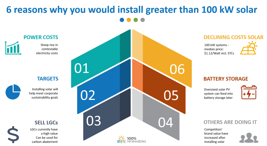 6 reasons why you should install solar PV systems greater than 100 kW