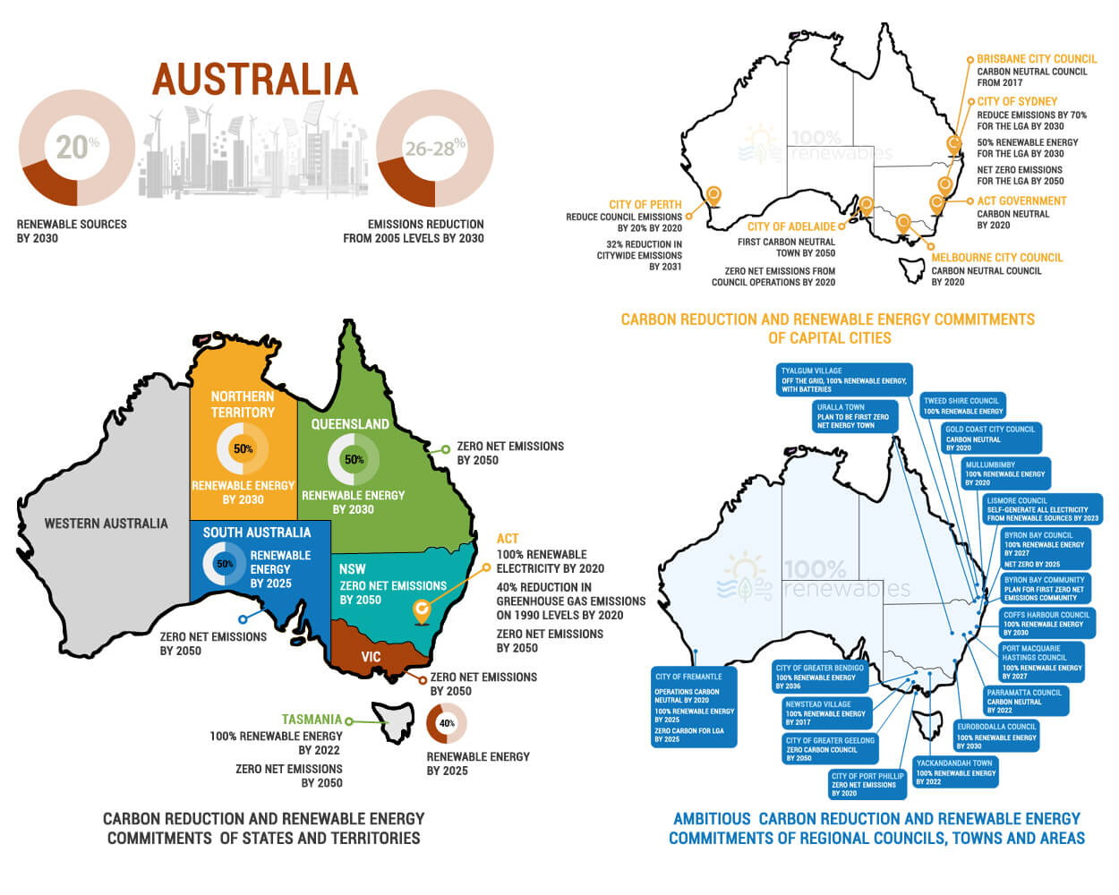Australia Map States And Territories.Carbon And Renewable Energy Commitments In Australia By States