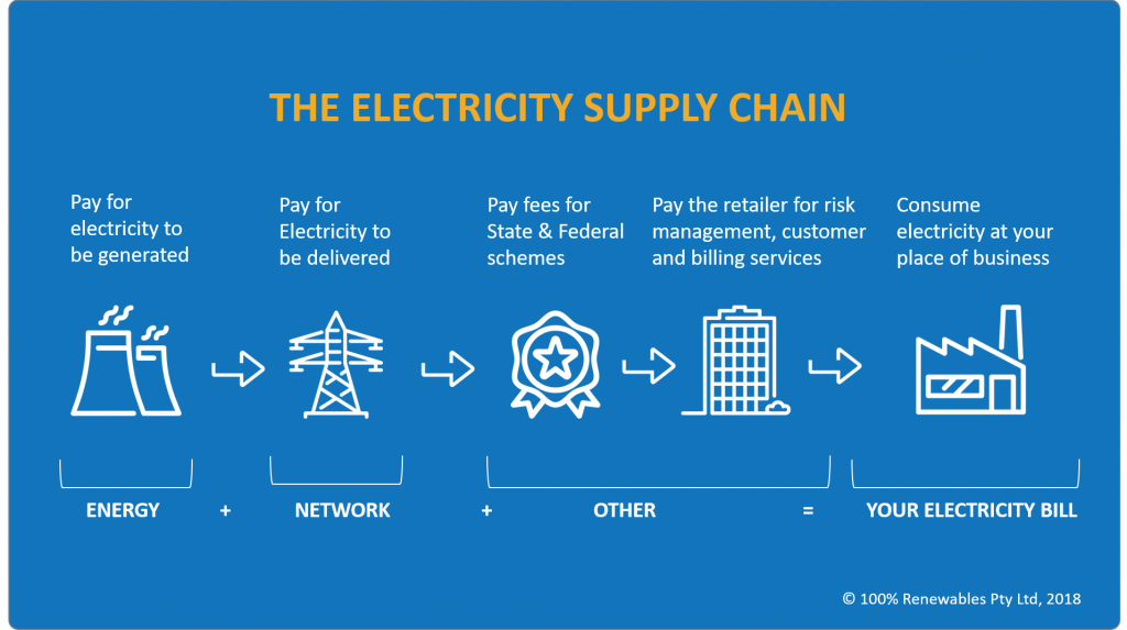 The electricity supply chain and resulting charges on your electricity bill