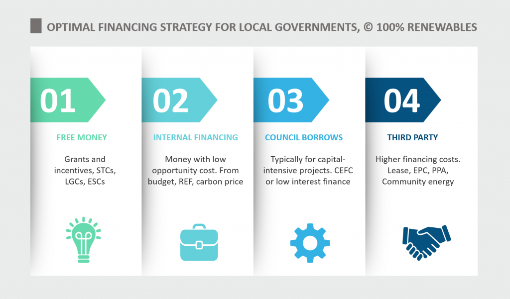 Optimal financing strategy for sustainability projects for local governments