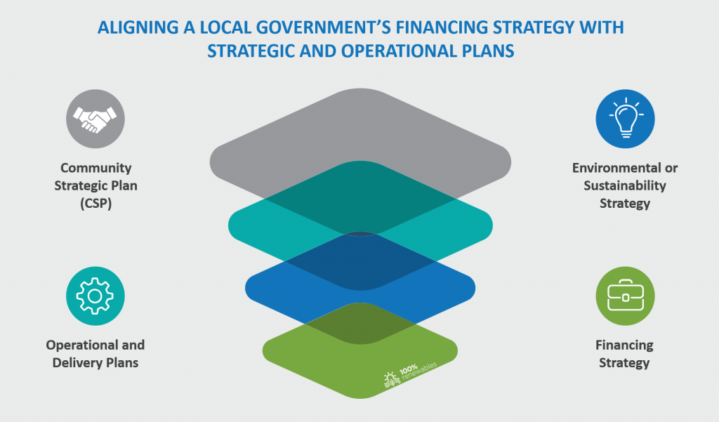 Aligning a local government's financing strategy for sustainability projects with strategic and operational plans