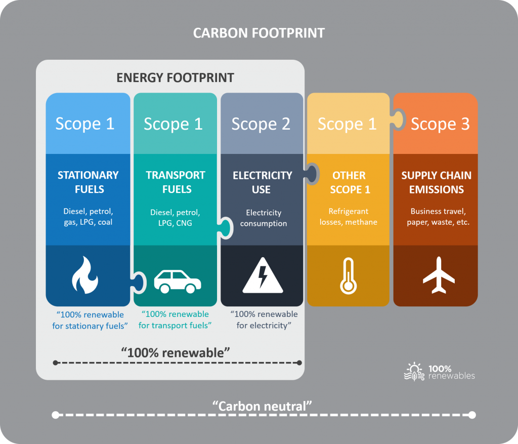 The difference between your energy footprint and carbon footprint and claims for 100% renewable energy and carbon neutrality
