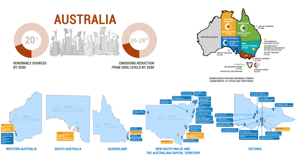 Ambitious climate change commitments by Australia's states and local governments