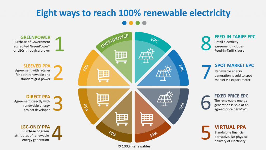Eight ways to reach 100% renewable electricity