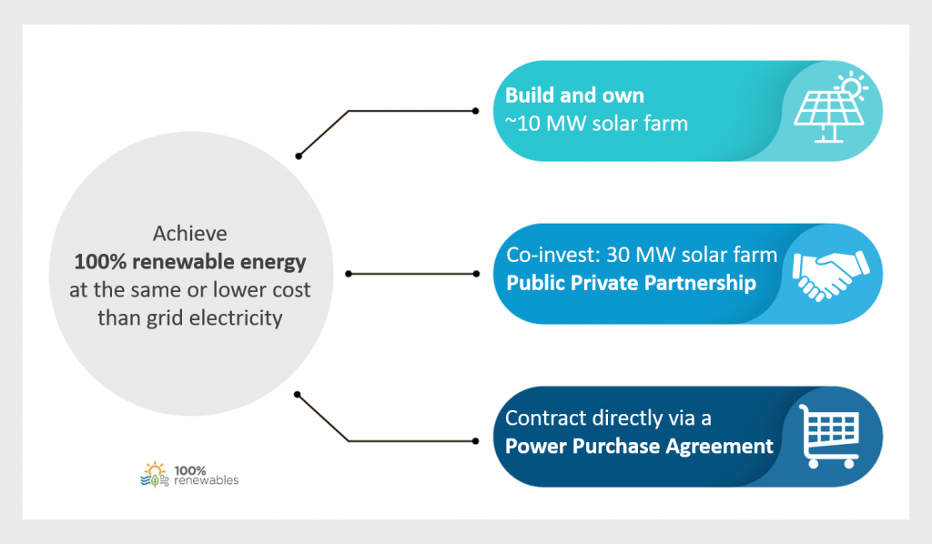 Figure 1: Evaluated options for Eurobodalla Council to achieve 100% renewable energy