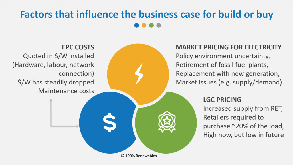 Factors that influence the business case for build or buy