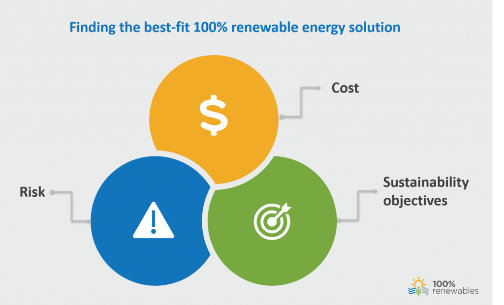 Figure 2: Finding the best-fit 100% renewable energy solution