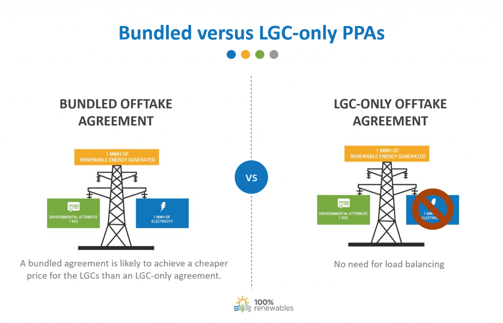 Bundled versus LGC-only PPAs