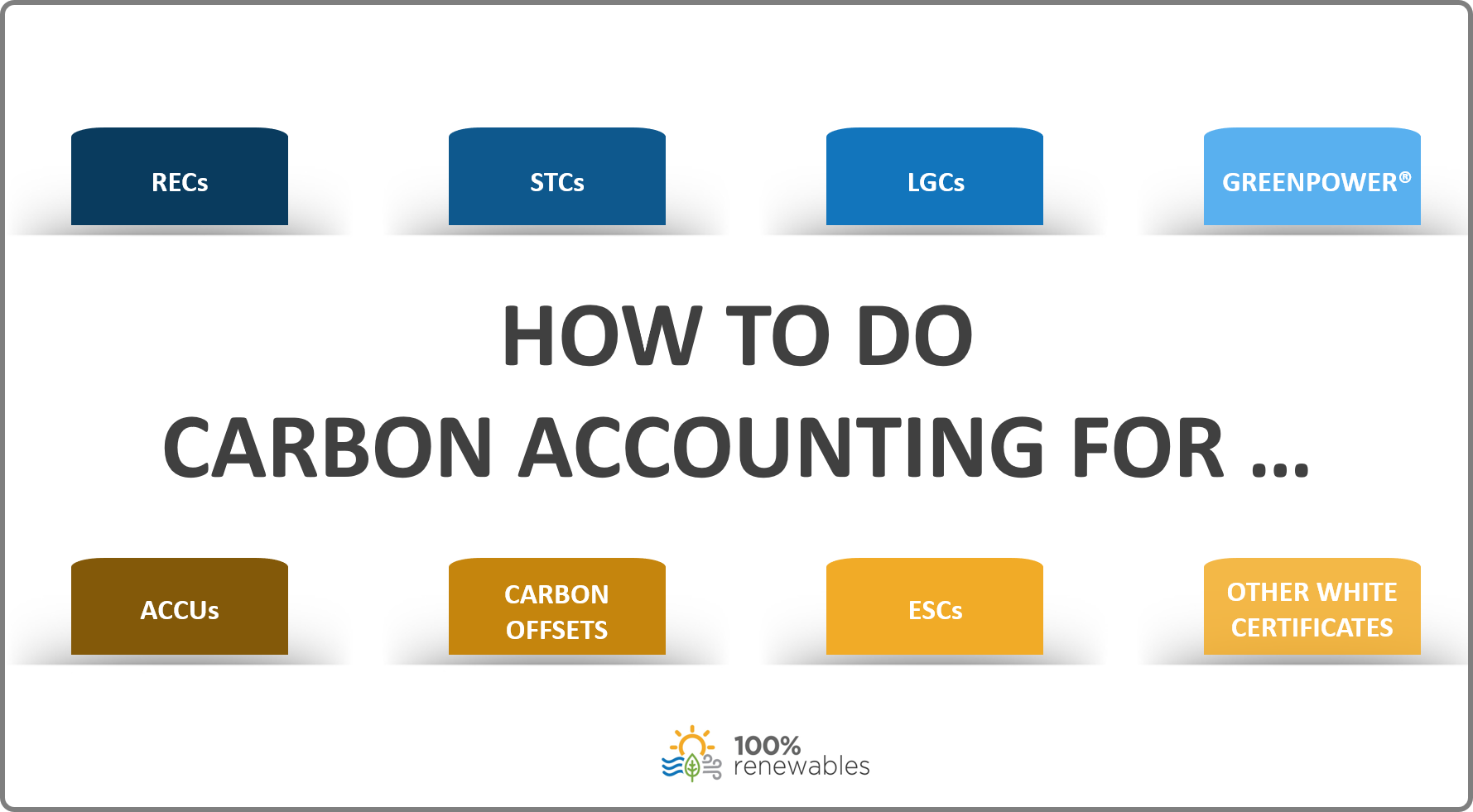 100% RE - Carbon accounting for LGCs STCs ACCUs ESCs etc