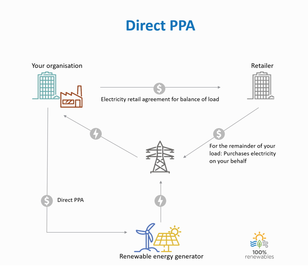Direct PPA Option, Infographic