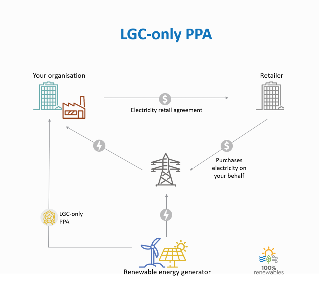 LGC-only PPA Option, Infographic