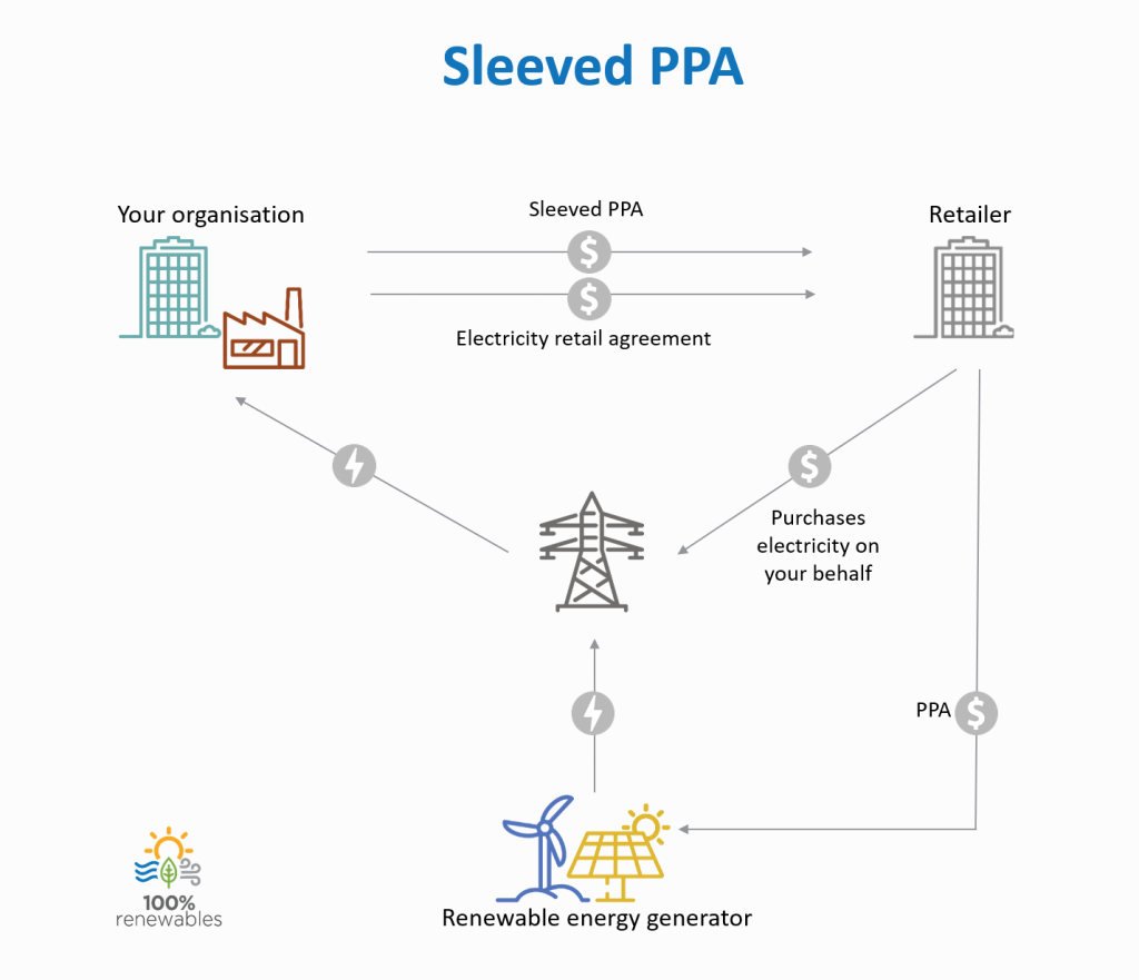 Sleeved PPA Option, Infographic