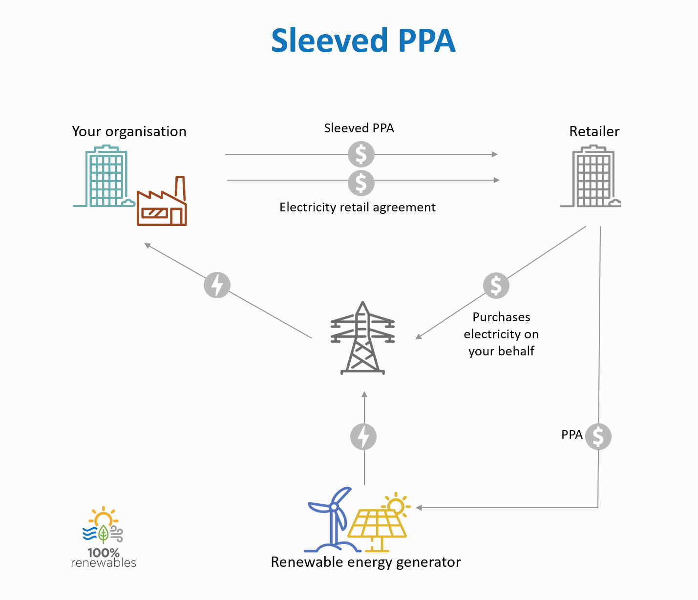 Buying Renewable Energy Via A Power Purchase Agreement Part