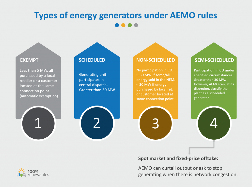 Types of energy generators under AEMO rules