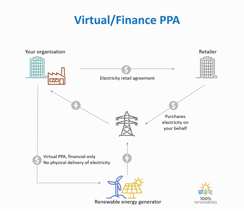 Virtual PPA Option Infographic