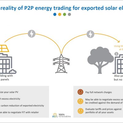 Current reality of P2P energy trading for surplus solar electricity
