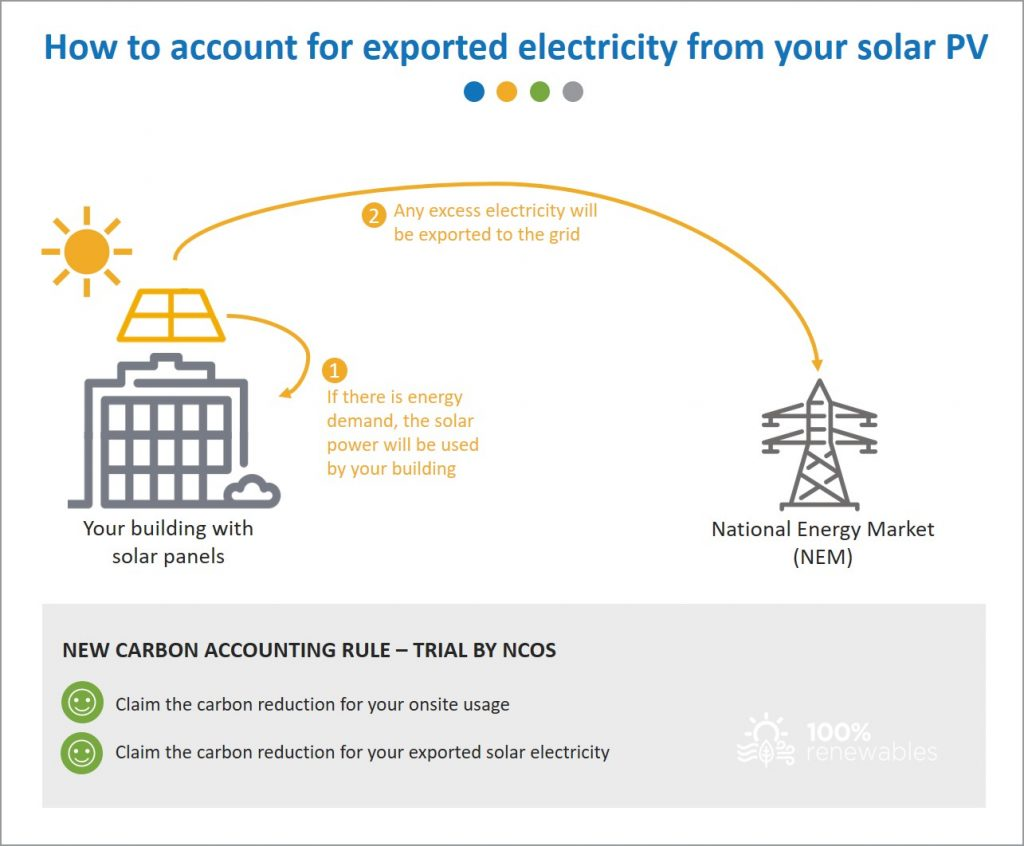 How to account for exported solar electricity