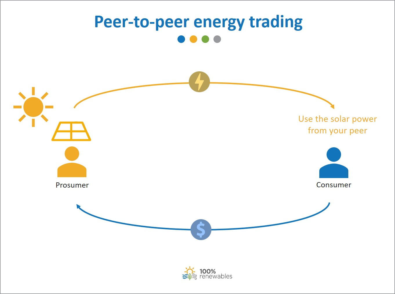 Peer-to-peer energy trading explained