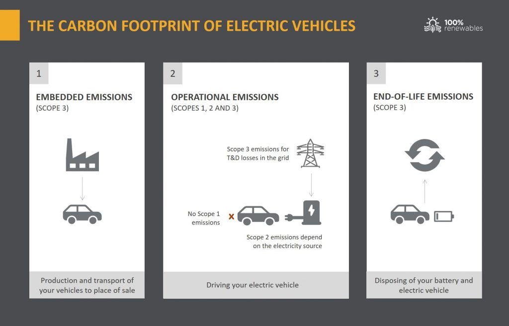 The carbon footprint of Electric Vehicles