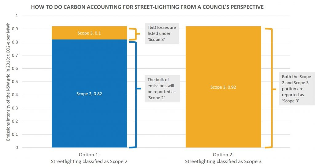 Options to account for street lighting in your carbon inventory