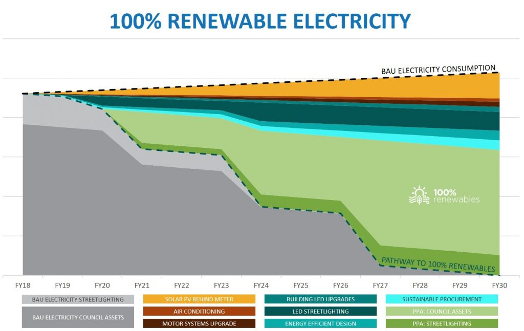 100% RE - emission reduction through 100% renewable energy