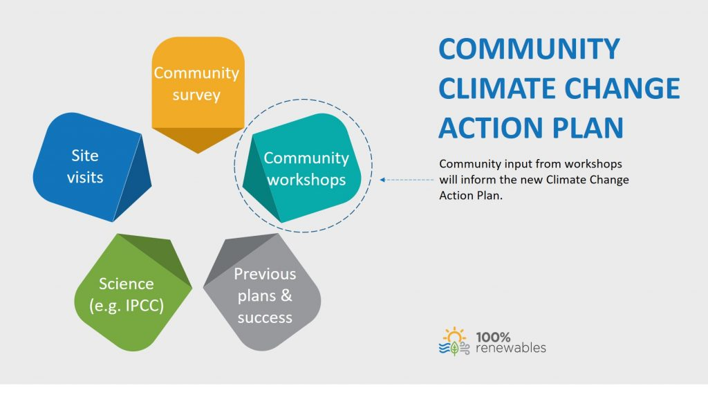 Shaping the Community Climate Change Action Plan