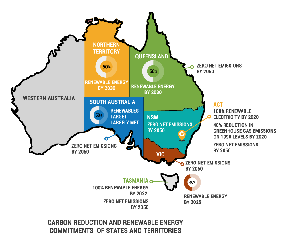 AUSTRALIA'S RENEWABLE ENERGY AND CARBON GOALS – STATE & TERRITORY LEVEL