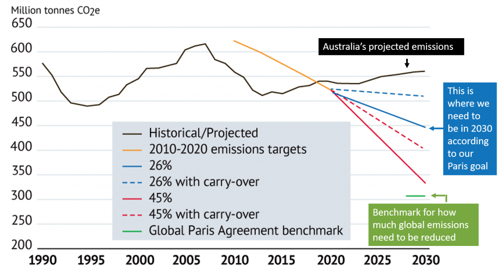 Figure 3: Modified graphic from Investor Group on Climate Change via SMH