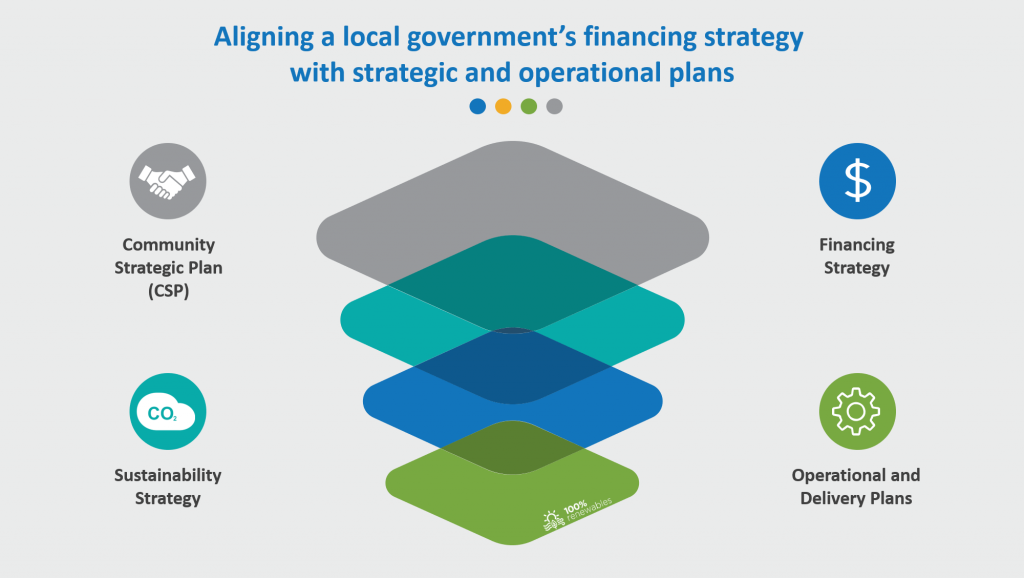 Aligning a local government's financing strategy with strategic and operational plans