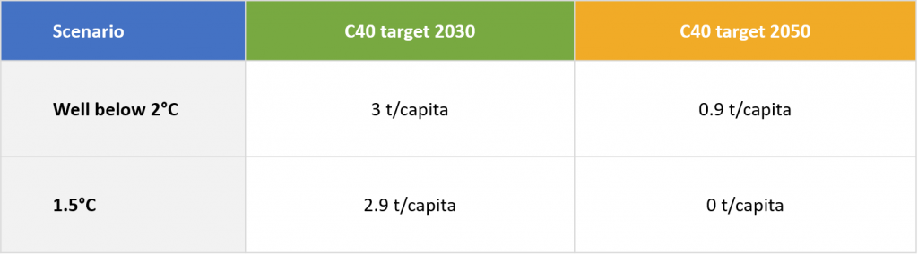 Average per capita emissions figures for C40 cities in 1.5- and 2-degree trajectories