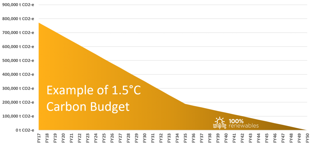 Example of a 1.5°C carbon budget
