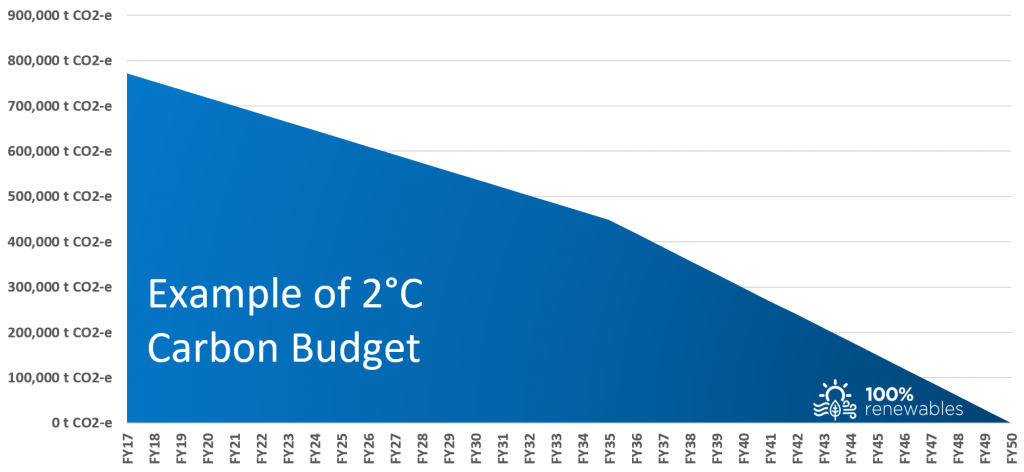 Example of a 2°C carbon budget