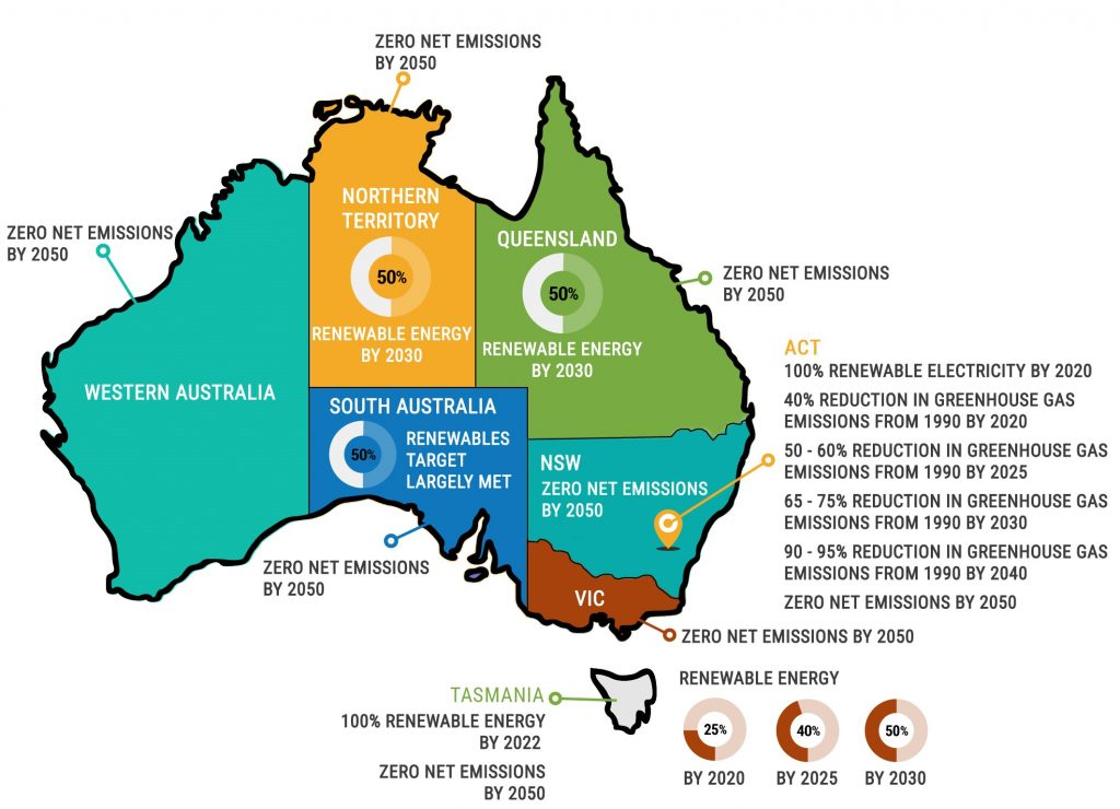 100% RE - Ambitious renewable energy and carbon commitments by states and territories