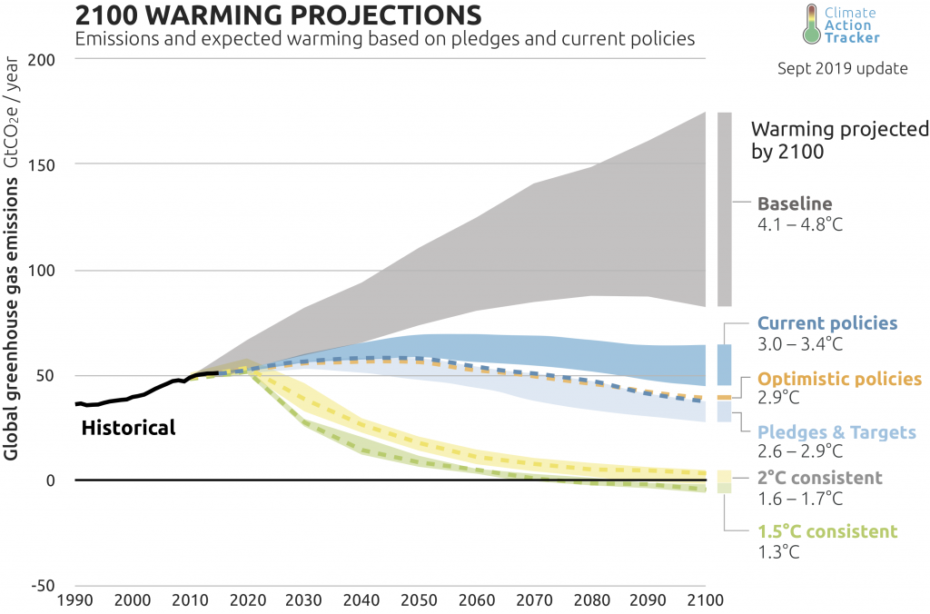 The Climate Action Tracker's warming projections for 2100, various policy scenarios