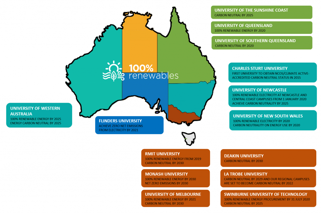 Carbon neutral and 100% renewables commitments by Australian universities