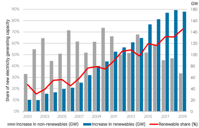 Renewable share of annual power capacity expansion