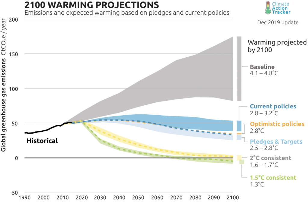 Projected temperature increase according to Climate Action Tracker