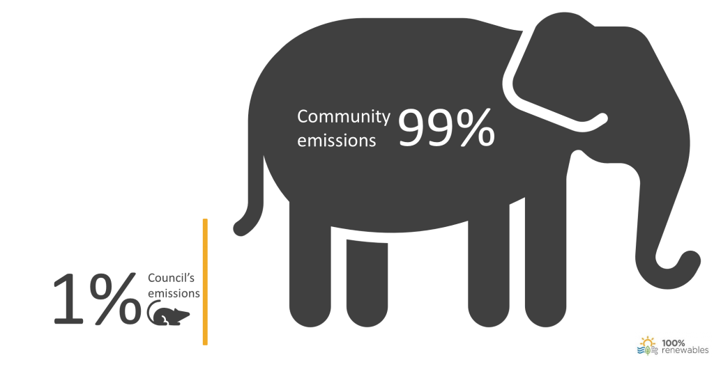 Emissions for council operations are small in comparison to community emissions
