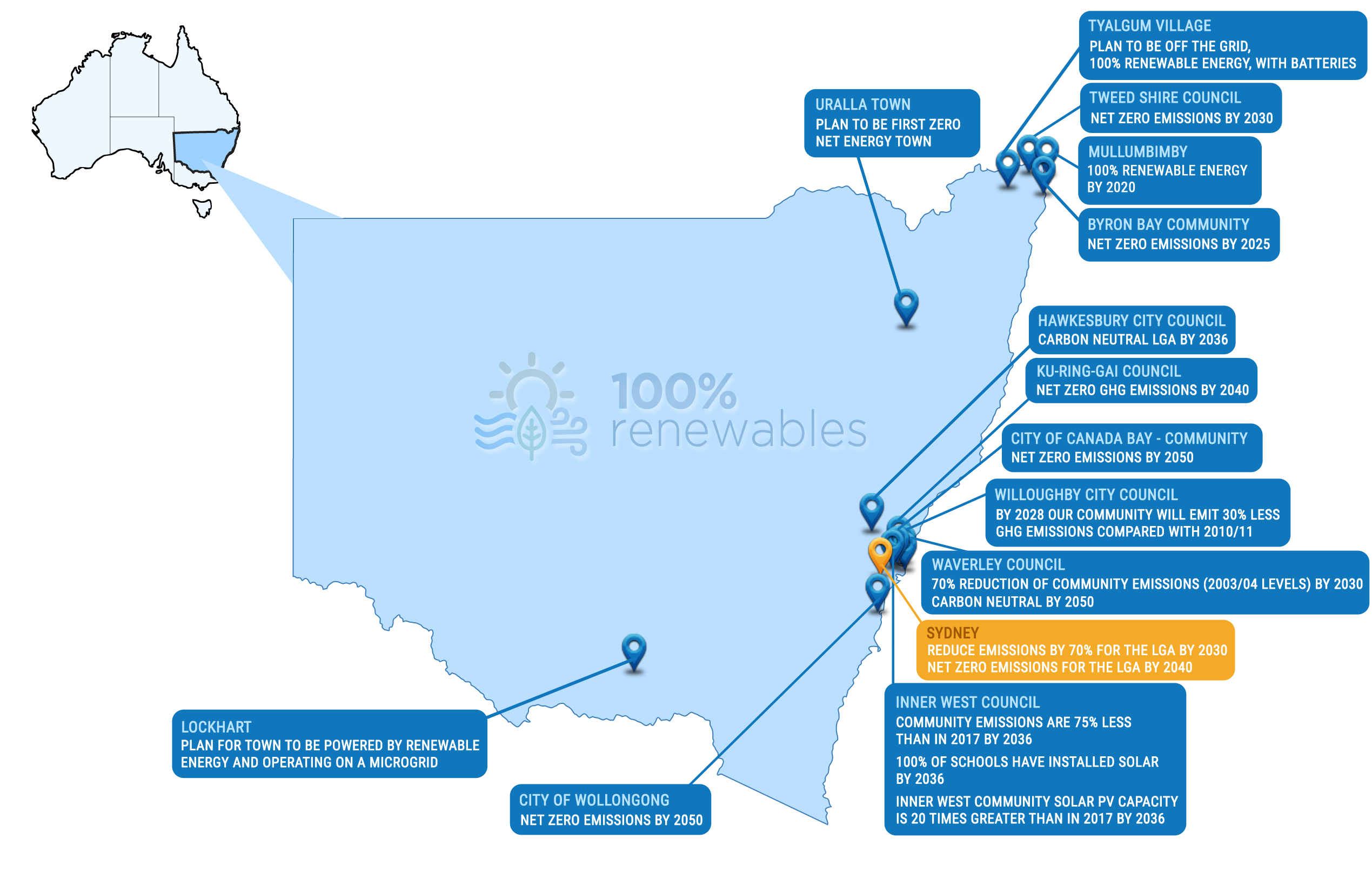 Ambitious renewable energy and carbon commitments by communities in New South Wales and the Australian Capital Territory as at Sep 2020