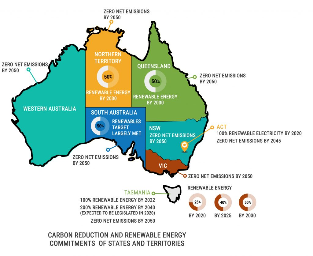 Ambitious renewable energy and carbon commitments by states and territories as at Sept 2020