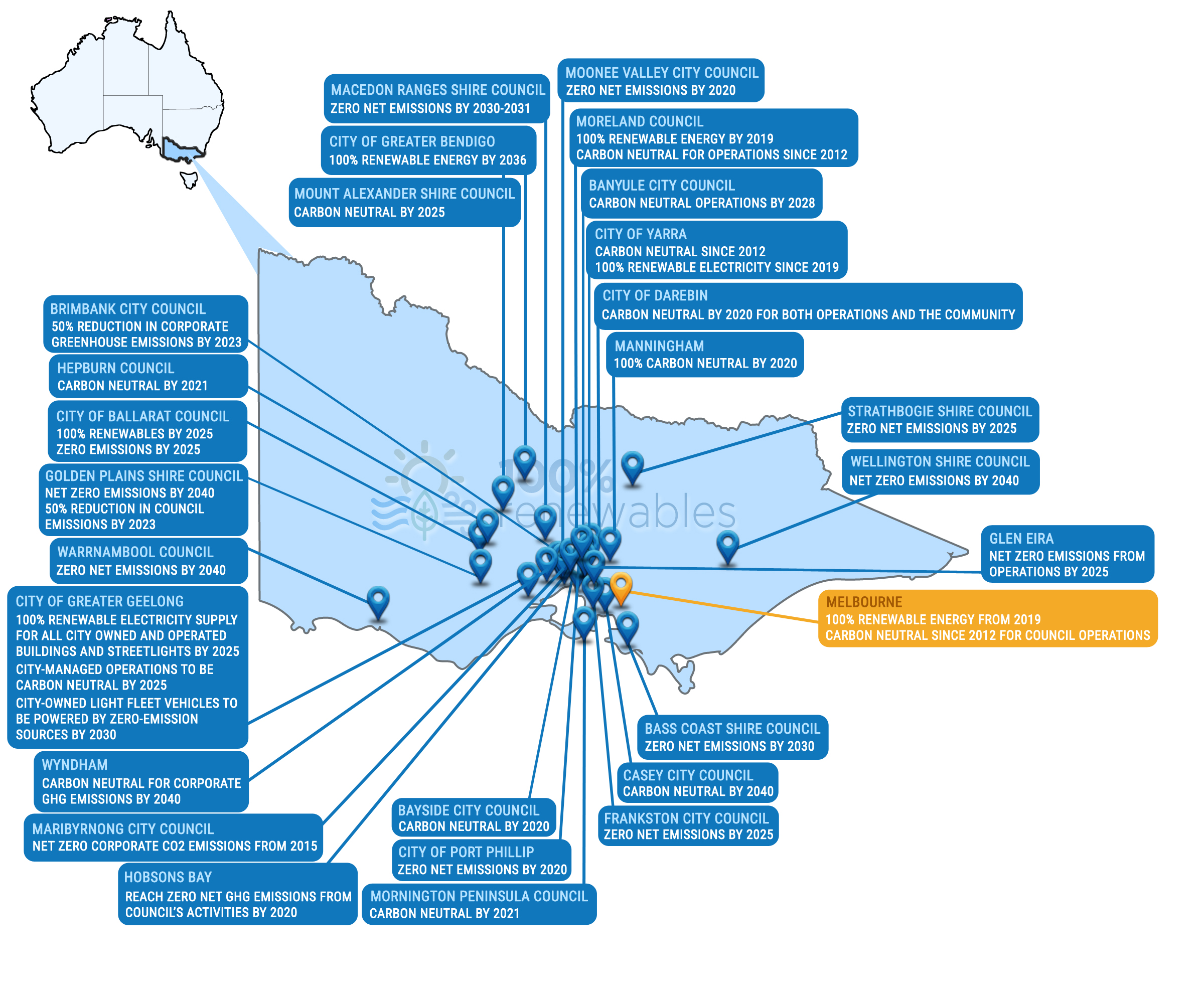 Ambitious renewable energy and carbon commitments by local governments in VIC as at Sep 2020