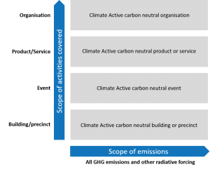 Climate Active definition of carbon neutrality