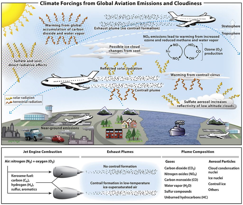 Climate forcings from global aviation